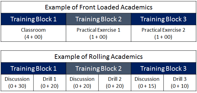 MWP-Example-Front-Loaded-and-Rolling-Academics1-for-training-philosophy-page